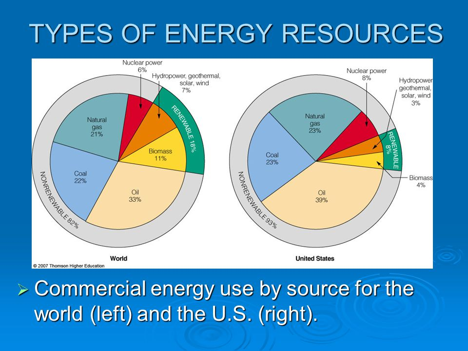 different types of conventional sources of energy Energy development is the field of activities focused on obtaining sources of energy from natural resources these activities include production of conventional, alternative and renewable sources of energy, and for the recovery and reuse of energy that would otherwise be wasted energy conservation and efficiency measures reduce the demand for energy development.