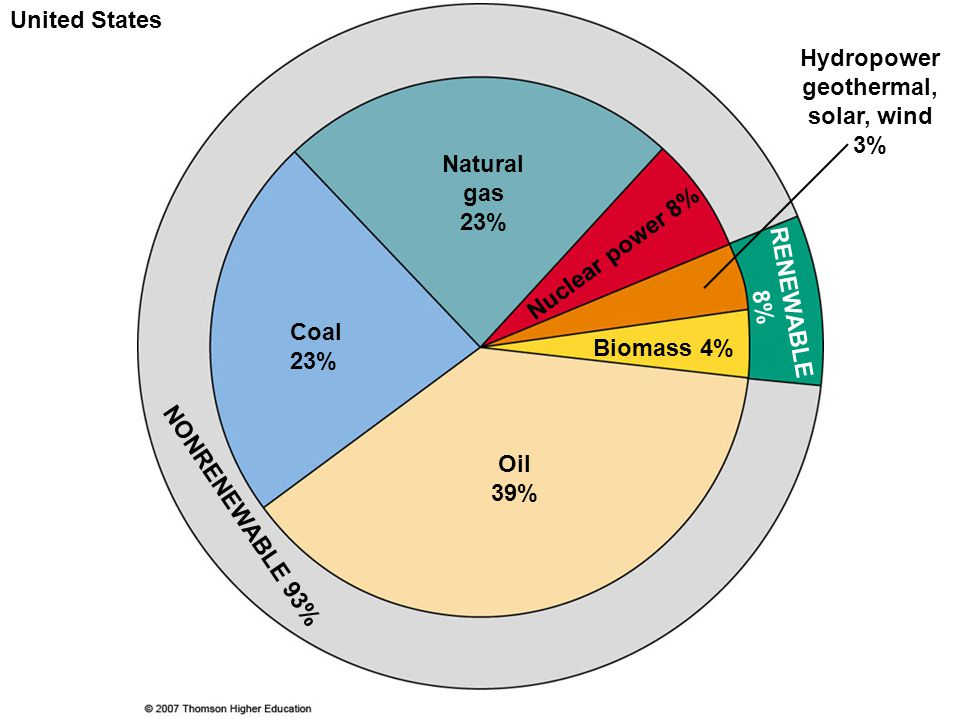 Hydropower geothermal, solar, wind 3%