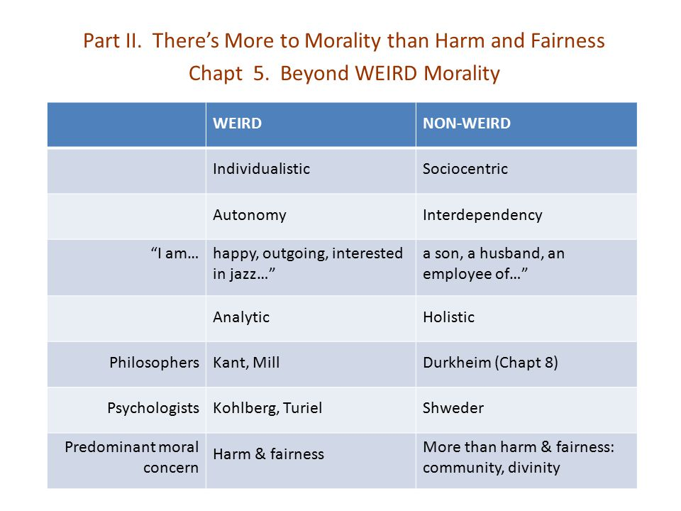 Part II. There's More to Morality than Harm and Fairness
