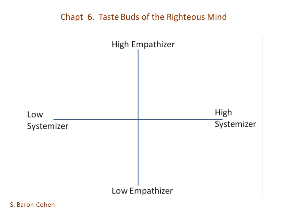 Chapt 6. Taste Buds of the Righteous Mind