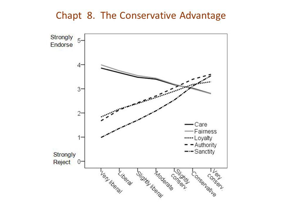 Chapt 8. The Conservative Advantage