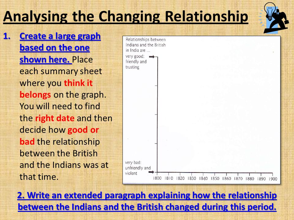 Analysing the Changing Relationship
