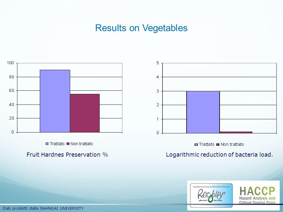 Results on Vegetables Fruit Hardnes Preservation %