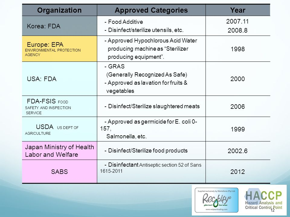 Organization Approved Categories Year