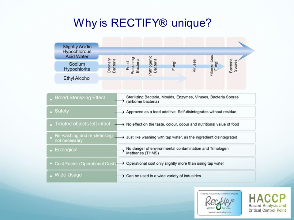 Why is RECTIFY® unique