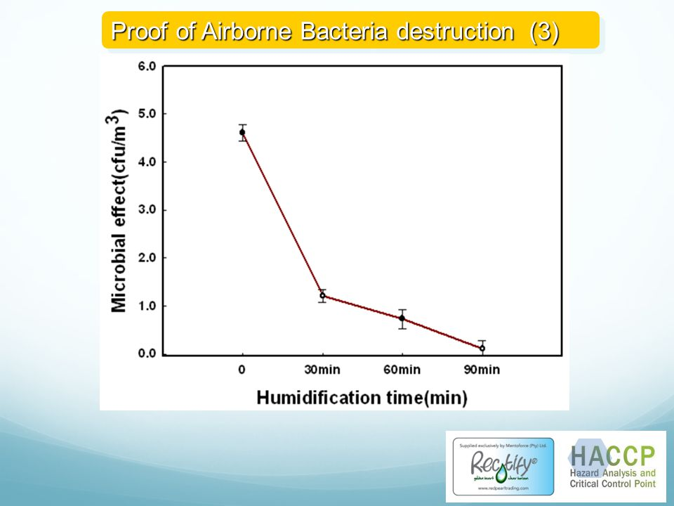 Proof of Airborne Bacteria destruction (3)