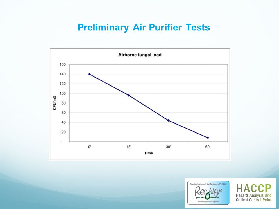 Preliminary Air Purifier Tests