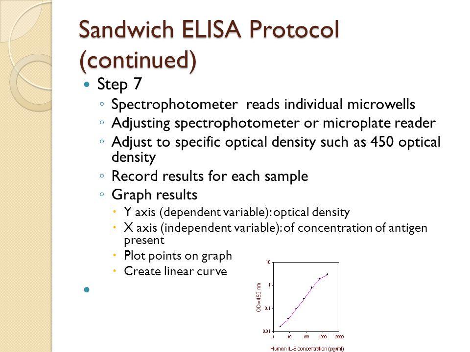 Sandwich ELISA Protocol (continued)
