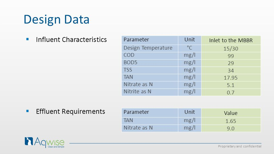 Design Data Influent Characteristics Effluent Requirements Parameter