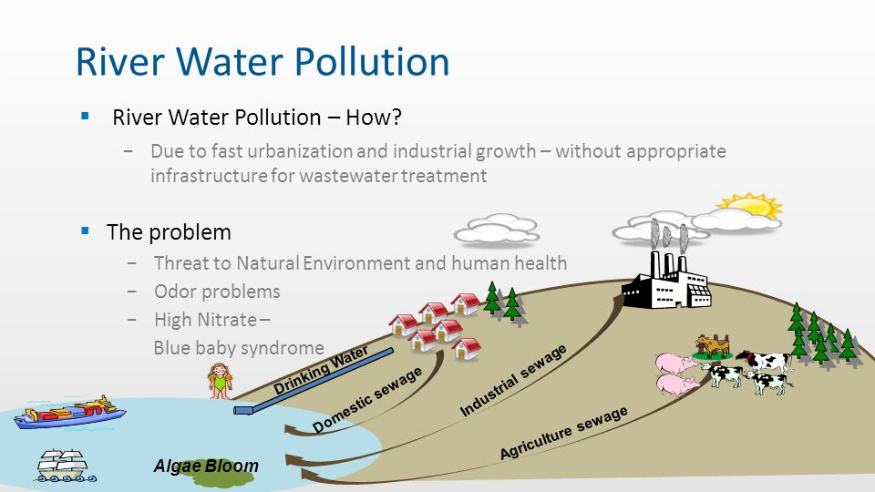 River Water Pollution River Water Pollution – How The problem