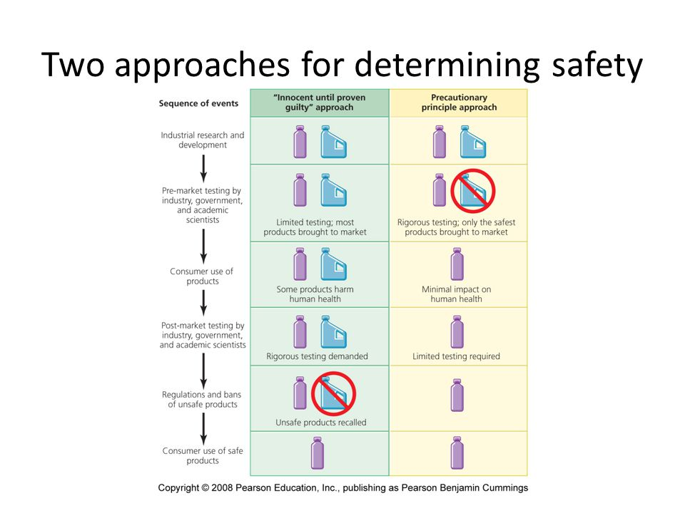 Two approaches for determining safety