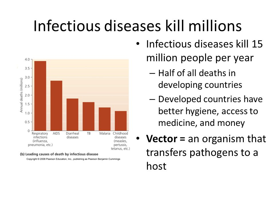 Infectious diseases kill millions