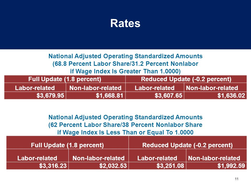 Rates National Adjusted Operating Standardized Amounts. (68.8 Percent Labor Share/31.2 Percent Nonlabor.
