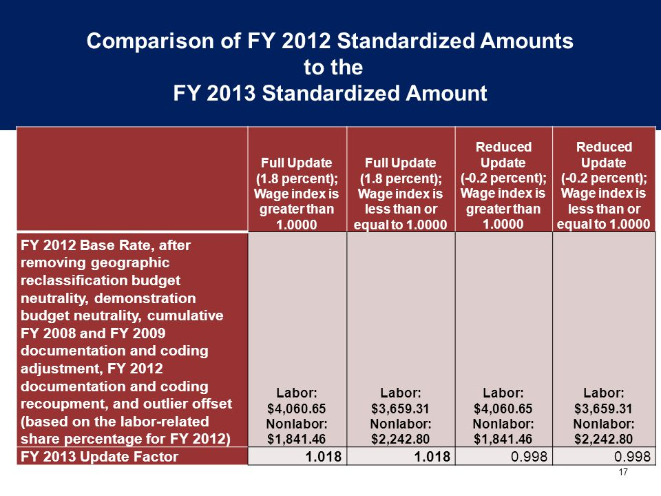 Comparison of FY 2012 Standardized Amounts to the FY 2013 Standardized Amount