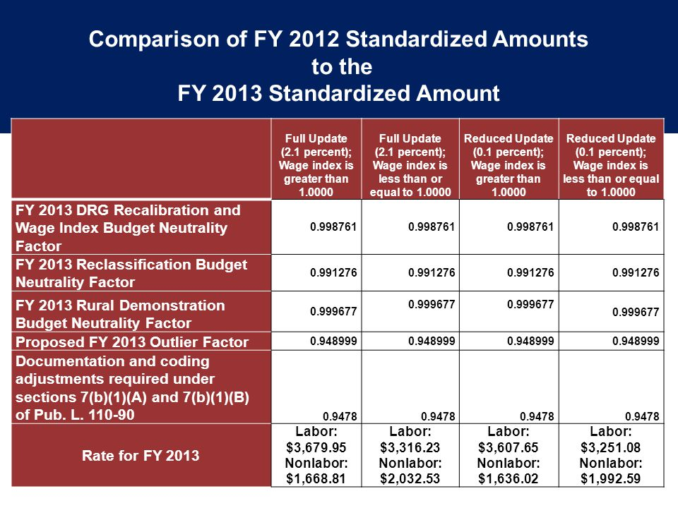 Comparison of FY 2012 Standardized Amounts to the FY 2013 Standardized Amount Comparison of FY 2012 Standardized Amounts to the FY 2013 Standardized Amount
