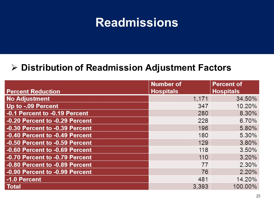 Readmissions Distribution of Readmission Adjustment Factors