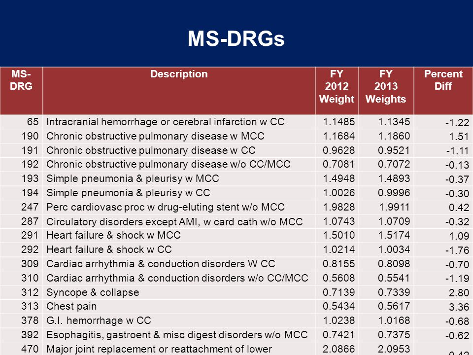 ms drgs Individual hospital top 25 ms-drgs the following excel pivot profiles were developed using the patient discharge data file aggregated at the hospital level.
