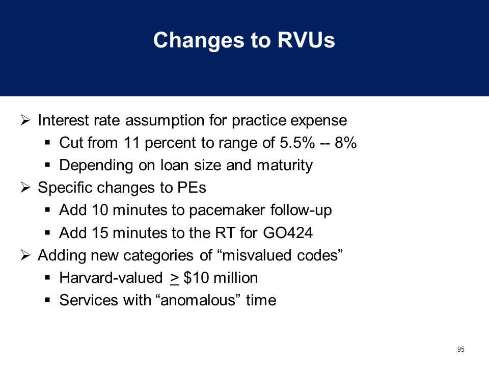 Changes to RVUs Interest rate assumption for practice expense