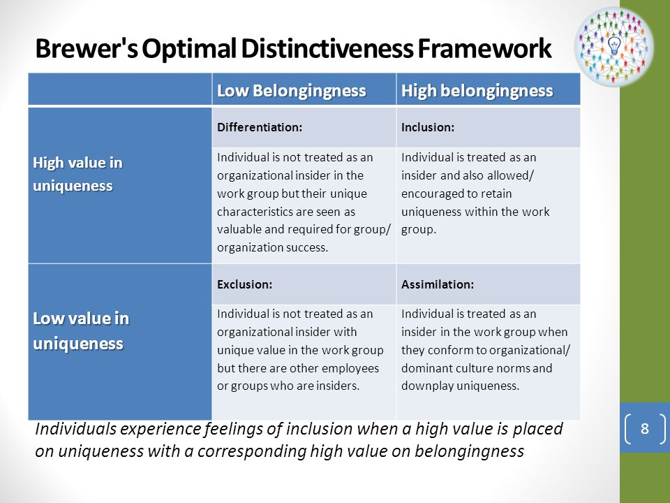 Brewer s Optimal Distinctiveness Framework