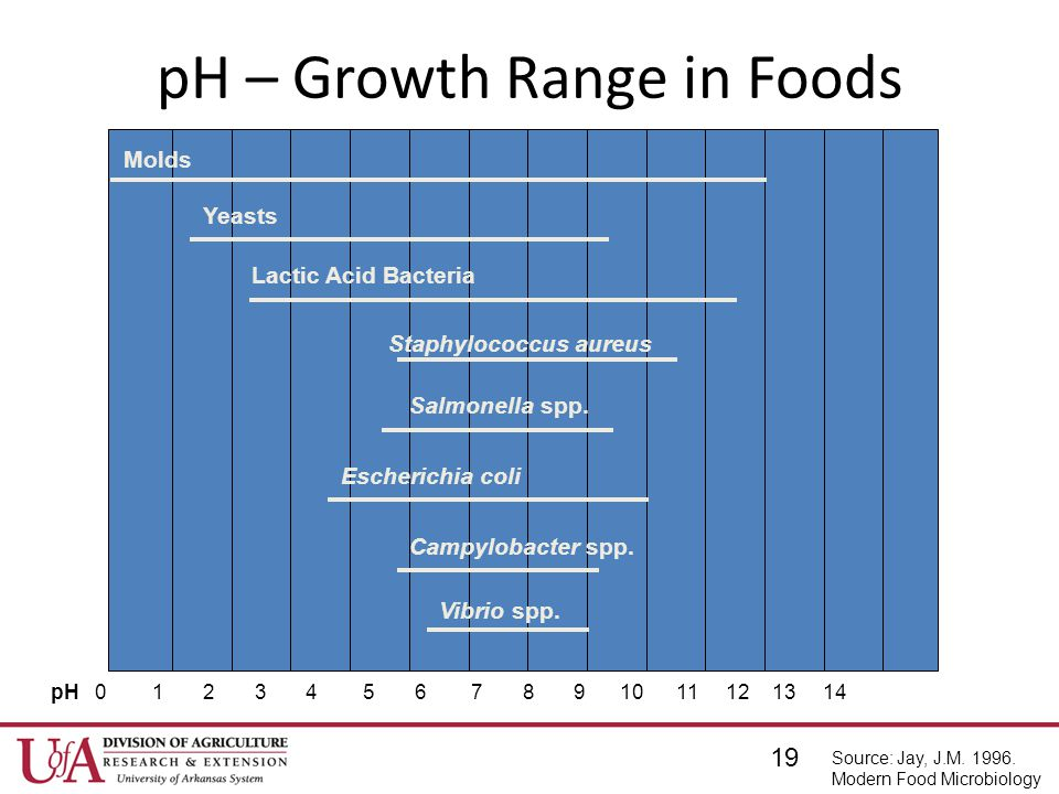 pH – Growth Range in Foods