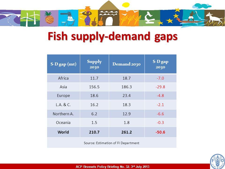 Fish supply-demand gaps