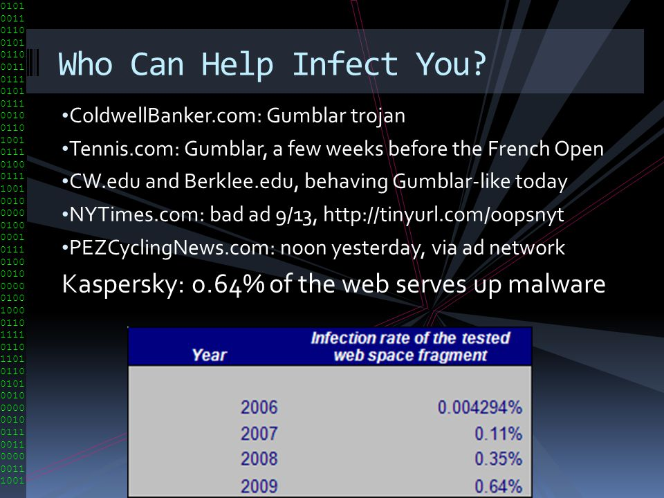 Who Can Help Infect You Kaspersky: 0.64% of the web serves up malware