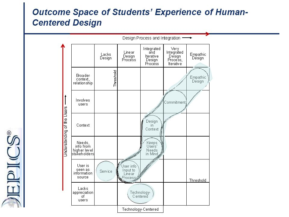 Outcome Space of Students' Experience of Human-Centered Design