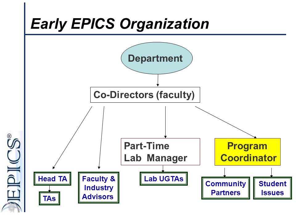 Early EPICS Organization