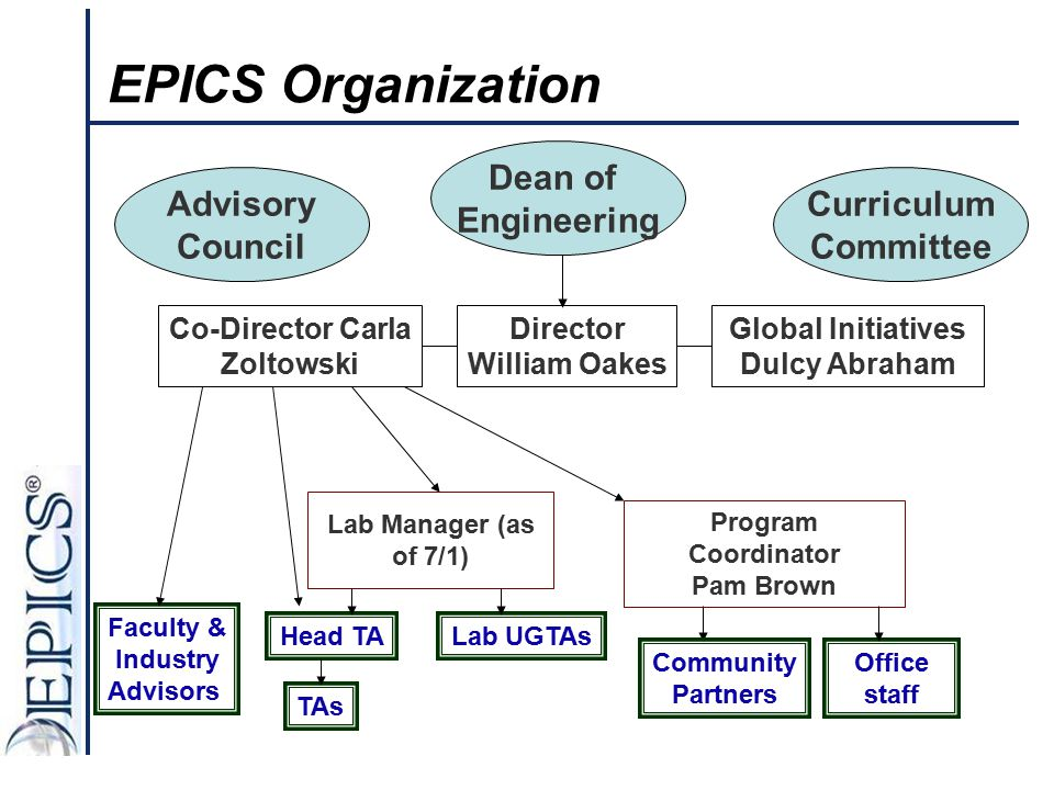 EPICS Organization Dean of Engineering Advisory Council Curriculum