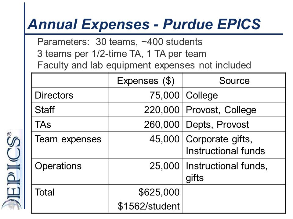 Annual Expenses - Purdue EPICS
