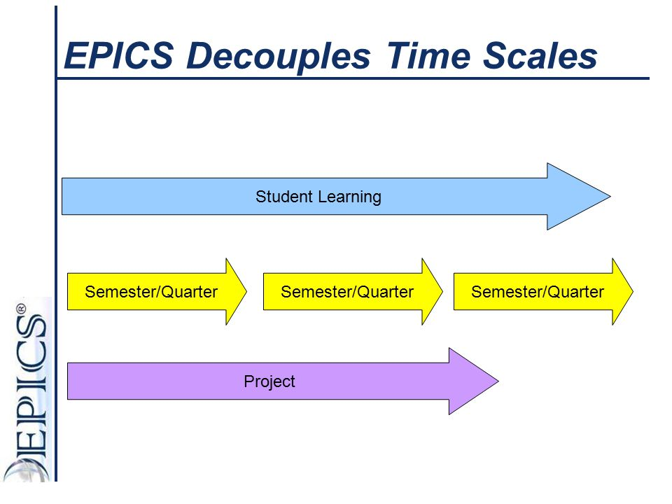 EPICS Decouples Time Scales