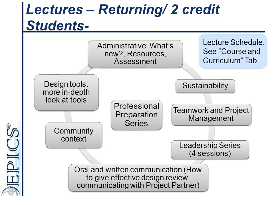 Lectures – Returning/ 2 credit Students-
