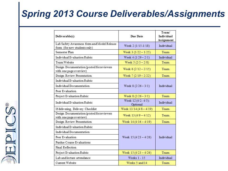 Spring 2013 Course Deliverables/Assignments