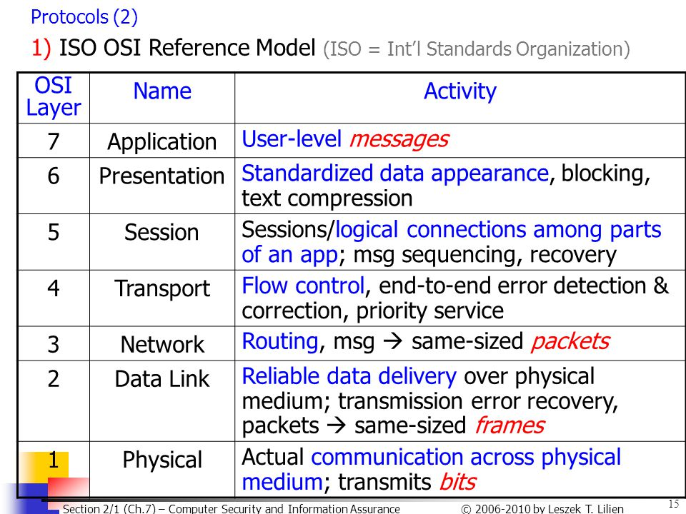 1) ISO OSI Reference Model (ISO = Int'l Standards Organization) OSI