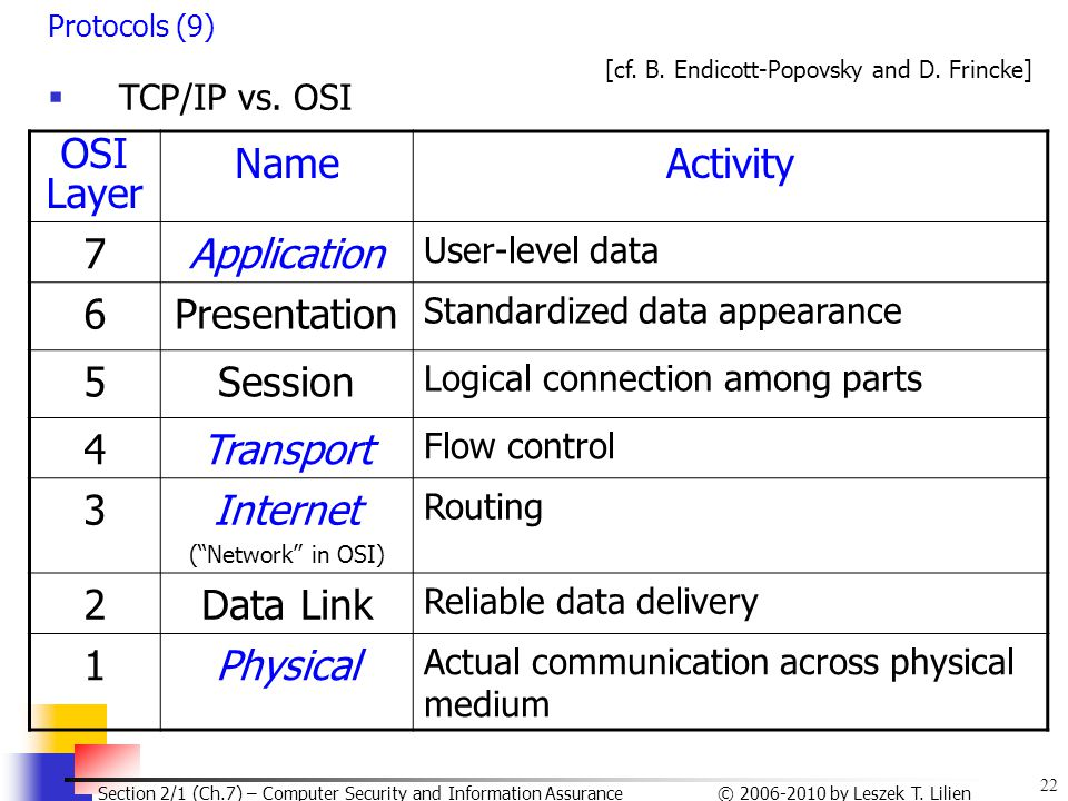 OSI Layer Name Activity 7 Application 6 Presentation 5 Session 4