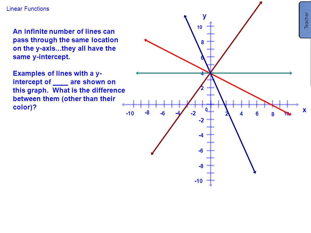 Teacher Slope. Have students then figure out the slope of these three lines. Dark Blue = -2. Green = 0.