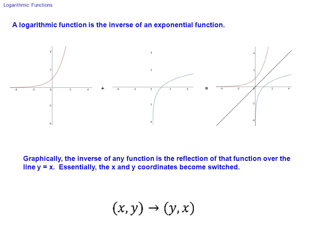 A logarithmic function is the inverse of an exponential function.