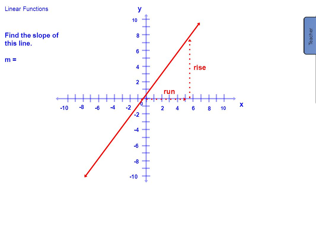 y m = 4/3 rise run x Find the slope of this line. m = Linear Functions