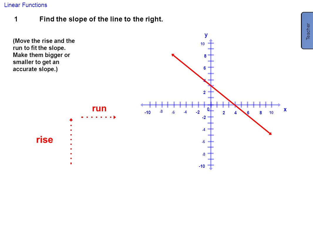 rise run 1 Find the slope of the line to the right. m = -3/4