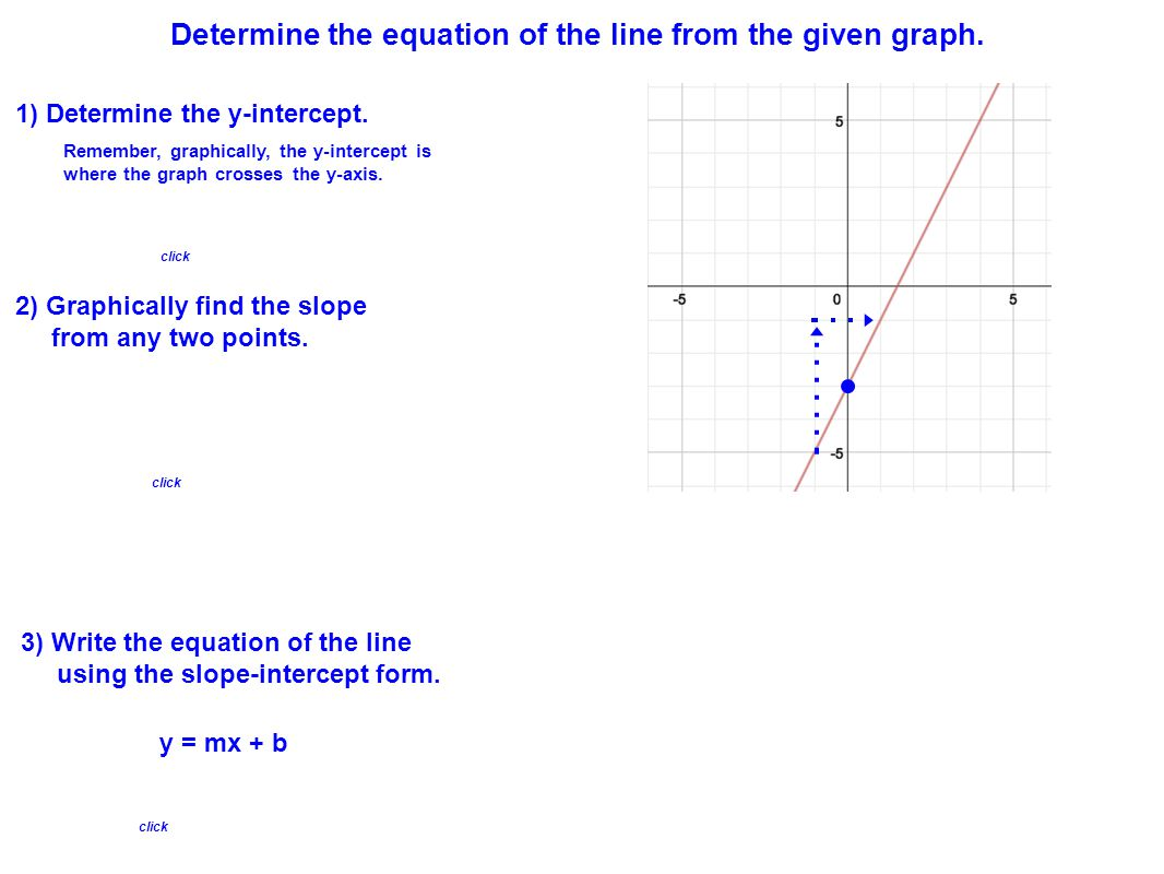 Determine the equation of the line from the given graph.