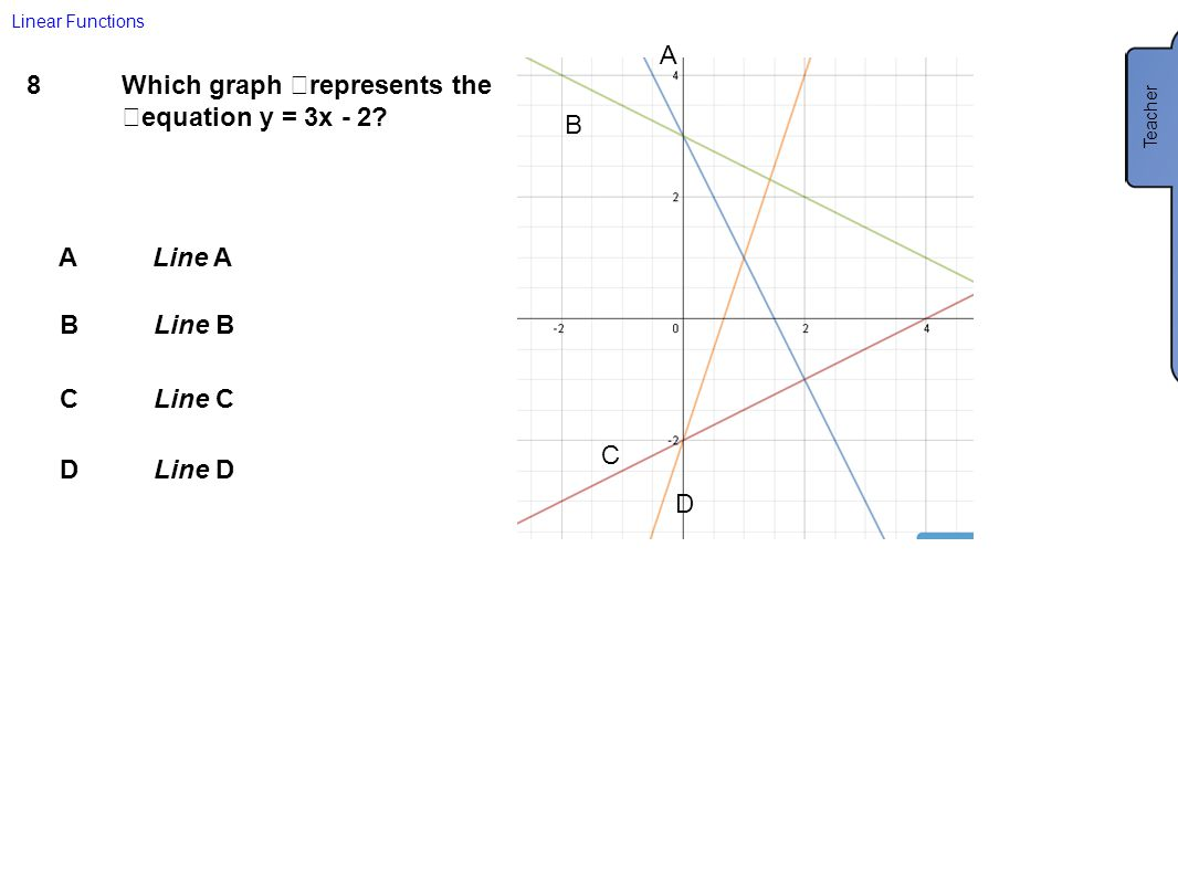 Which graph represents the equation y = 3x - 2
