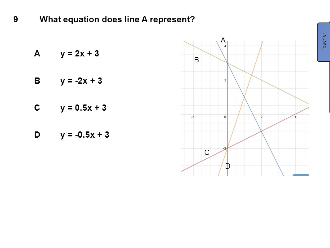 What equation does line A represent