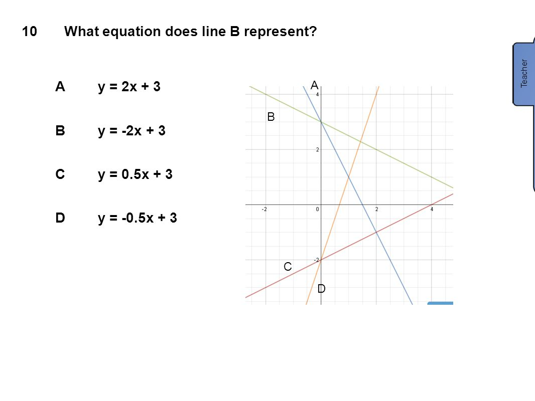 What equation does line B represent