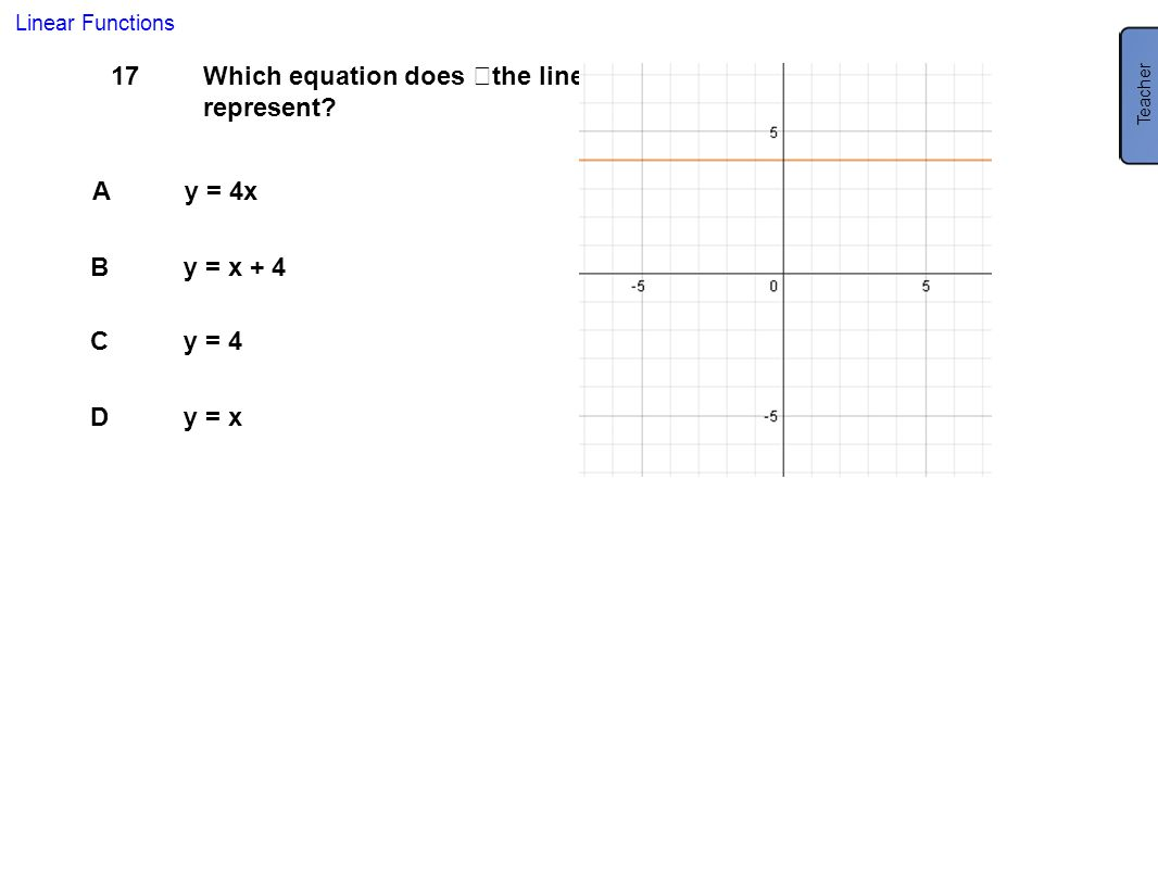 Which equation does the line represent