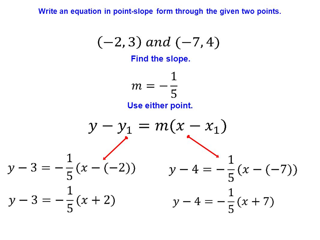Point-Slope Equation of a Line