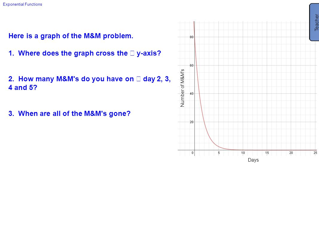 Here is a graph of the M&M problem.