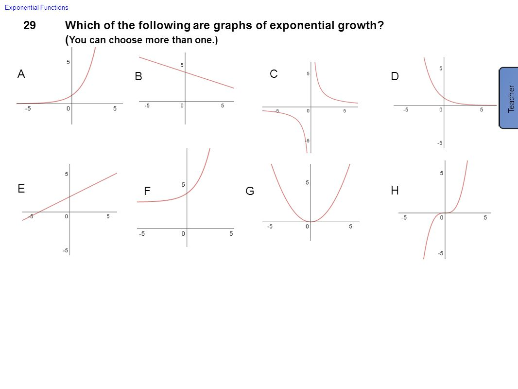 Which of the following are graphs of exponential growth