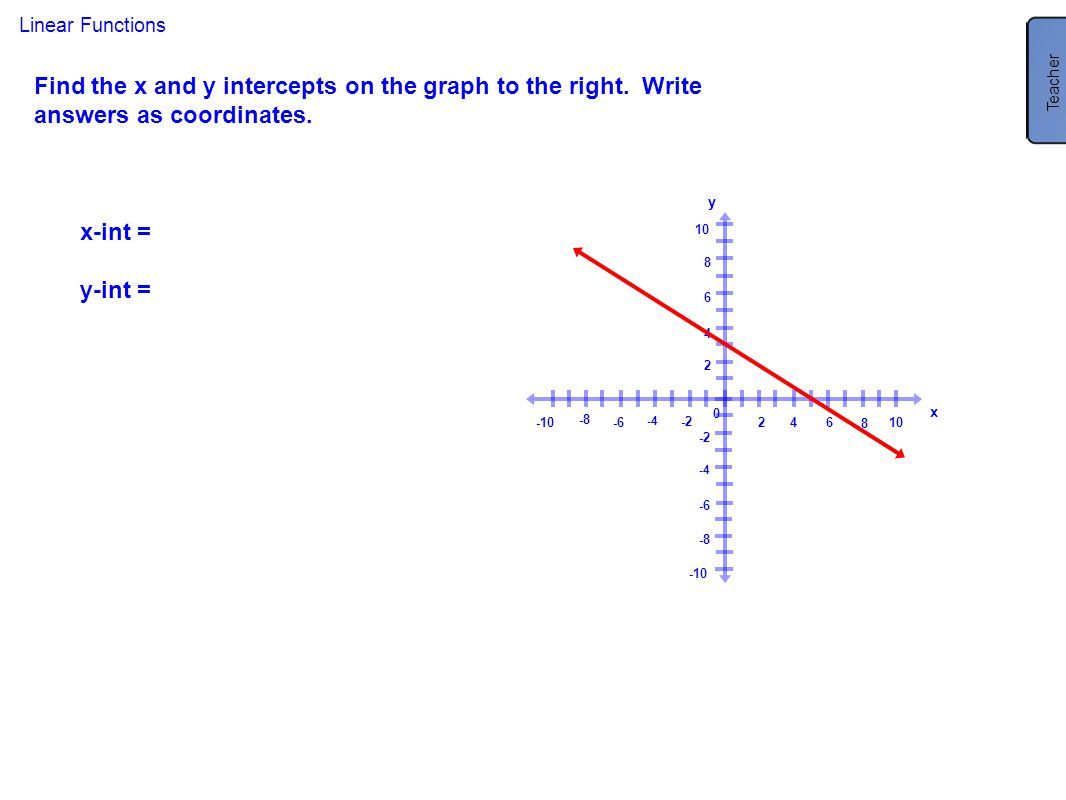 Teacher x-int = (5, 0) y-int = (0, 3) Linear Functions. Find the x and y intercepts on the graph to the right. Write answers as coordinates.