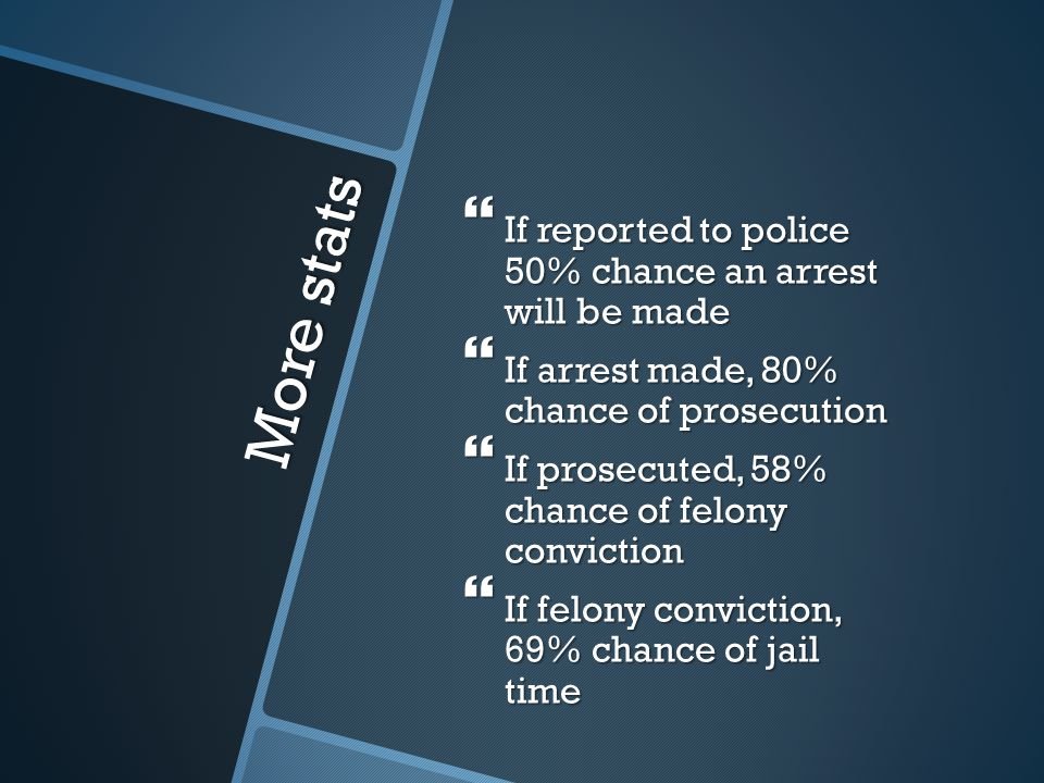 More stats If reported to police 50% chance an arrest will be made