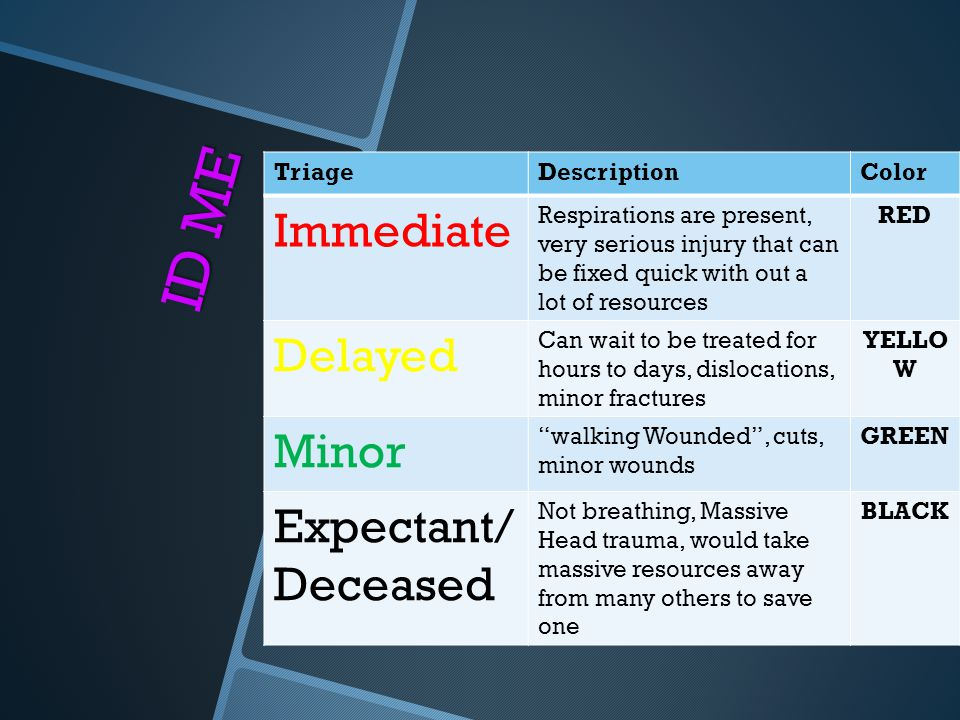 ID ME Immediate Delayed Minor Expectant/ Deceased Triage Description